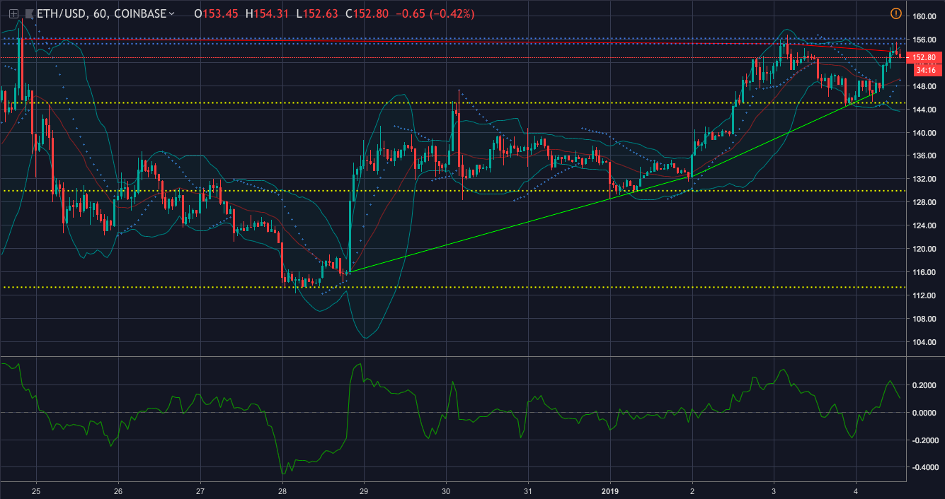 Ethereum one-hour price chart   Source: Trading View