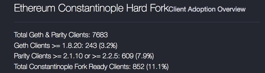 Ethereum Constantinople Hard Fork Client Adoption | Source: Ether Nodes