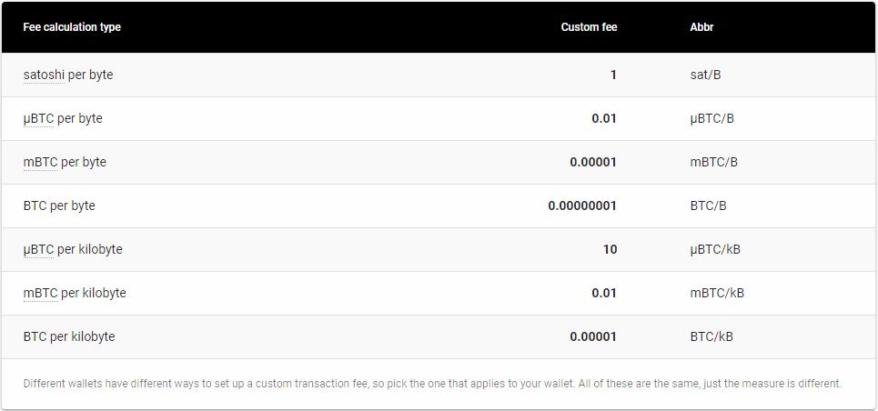 phí giao dịch btc - Cách phân loại phí giao dịch
