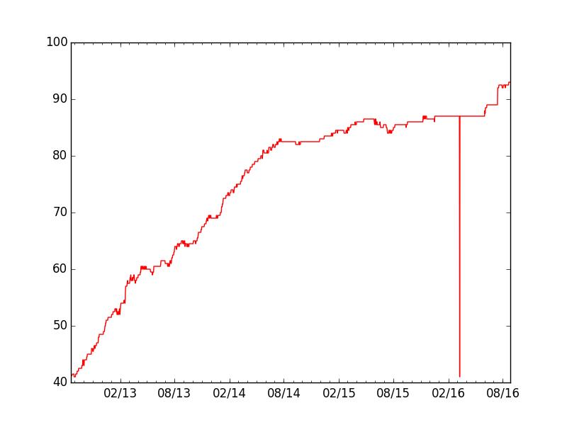 Py3progress percent of python 3 support graph