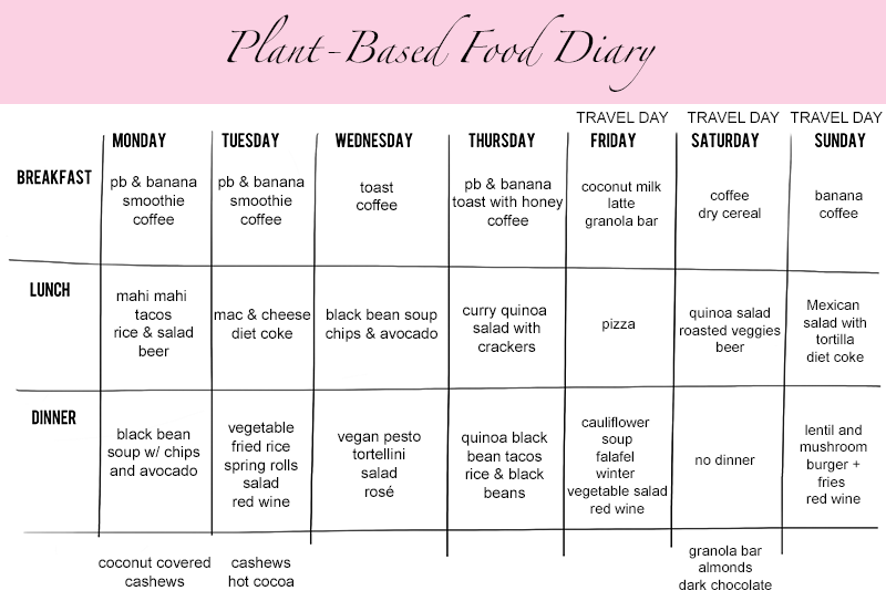 a week of eating plant based