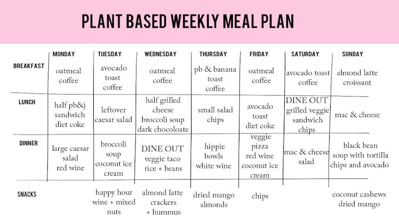a week of eating vegan
