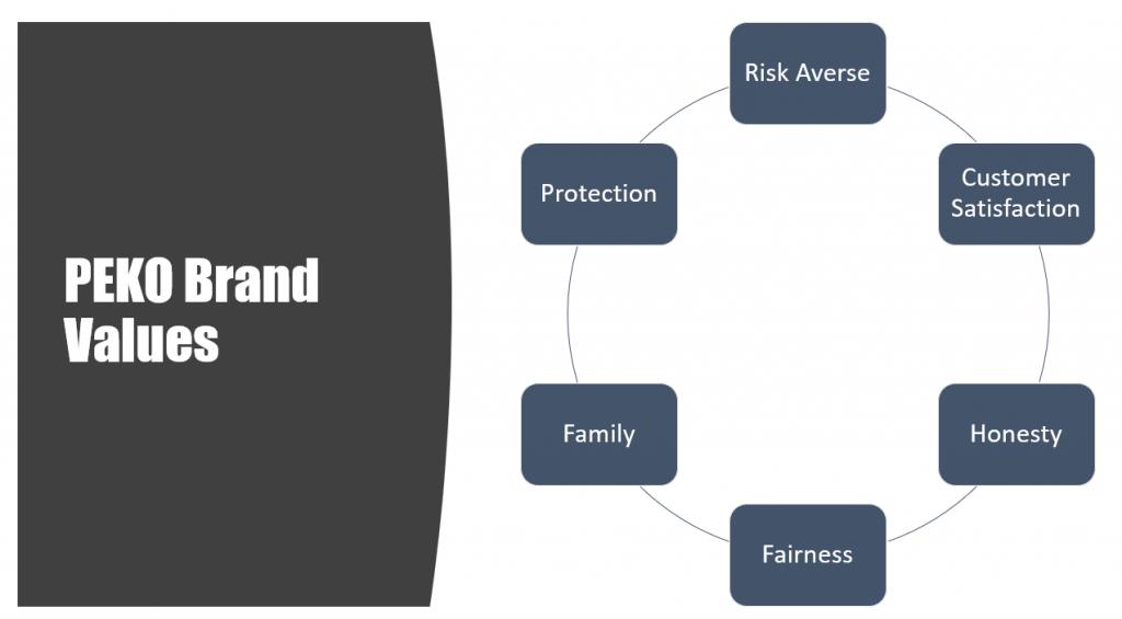 Chart of PEKO's Brand Values