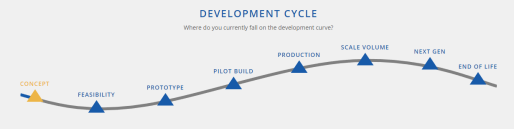 Visual of PEKO's New Product Introduction Development Cycle