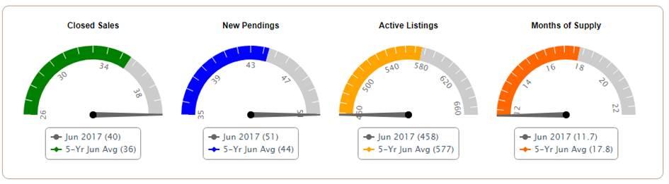 Deep Creek Real Estate Market Update