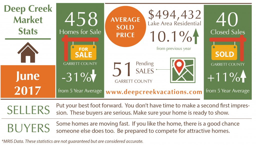 Deep Creek Real Estate Market