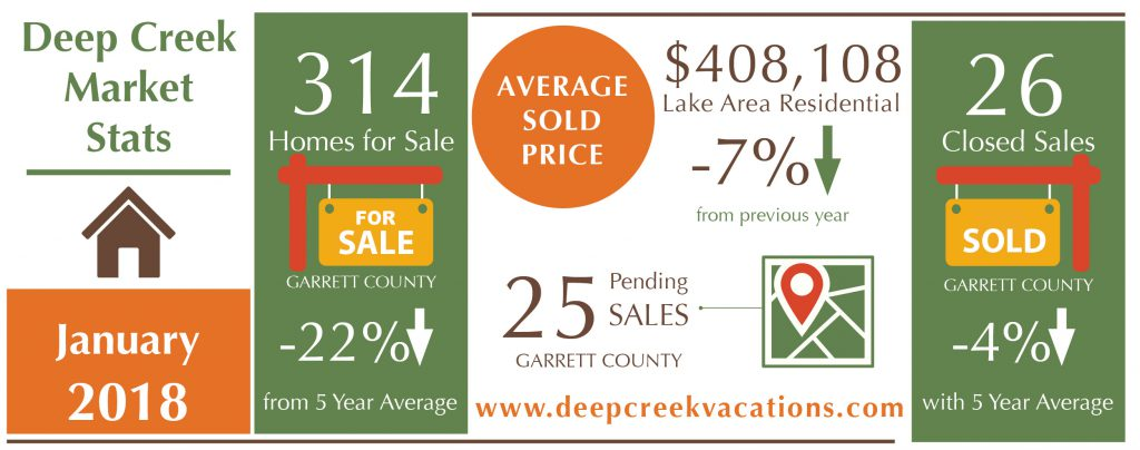 deep creek real estate