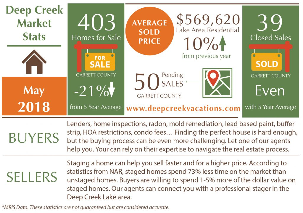 Deep Creek Lake Real Estate News