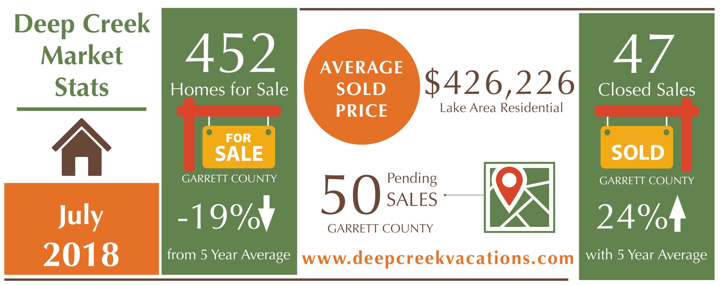 Deep Creek Lake homes for sale