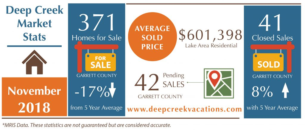 your deep creek real estate update