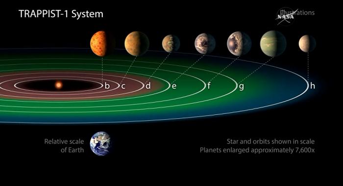 Exoplanetas recién descubiertos. YouTube NASA Jet Propulsion Laboratory
