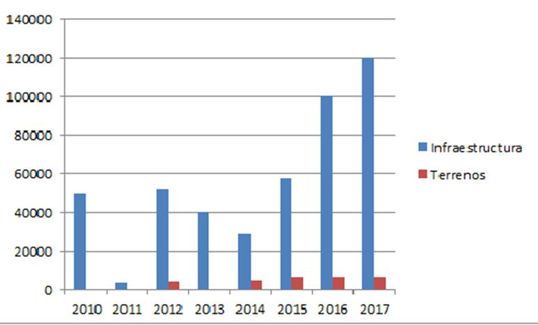 Gráfico sobre inversión en infraestructura educativa.