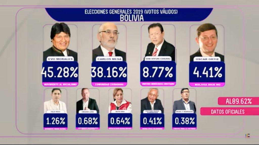 Resultado de imagen de elecciones en Bolivia 2019 imágenes