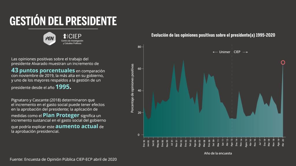 Ticos confían en el gobierno ante la crisis: encuesta CIEP-UCR