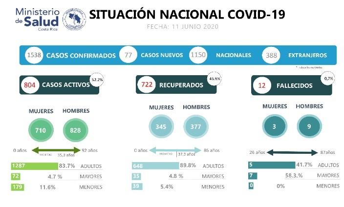 74 casos más por Covid-19 en Costa Rica