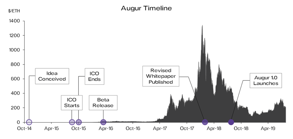Development History of Augur