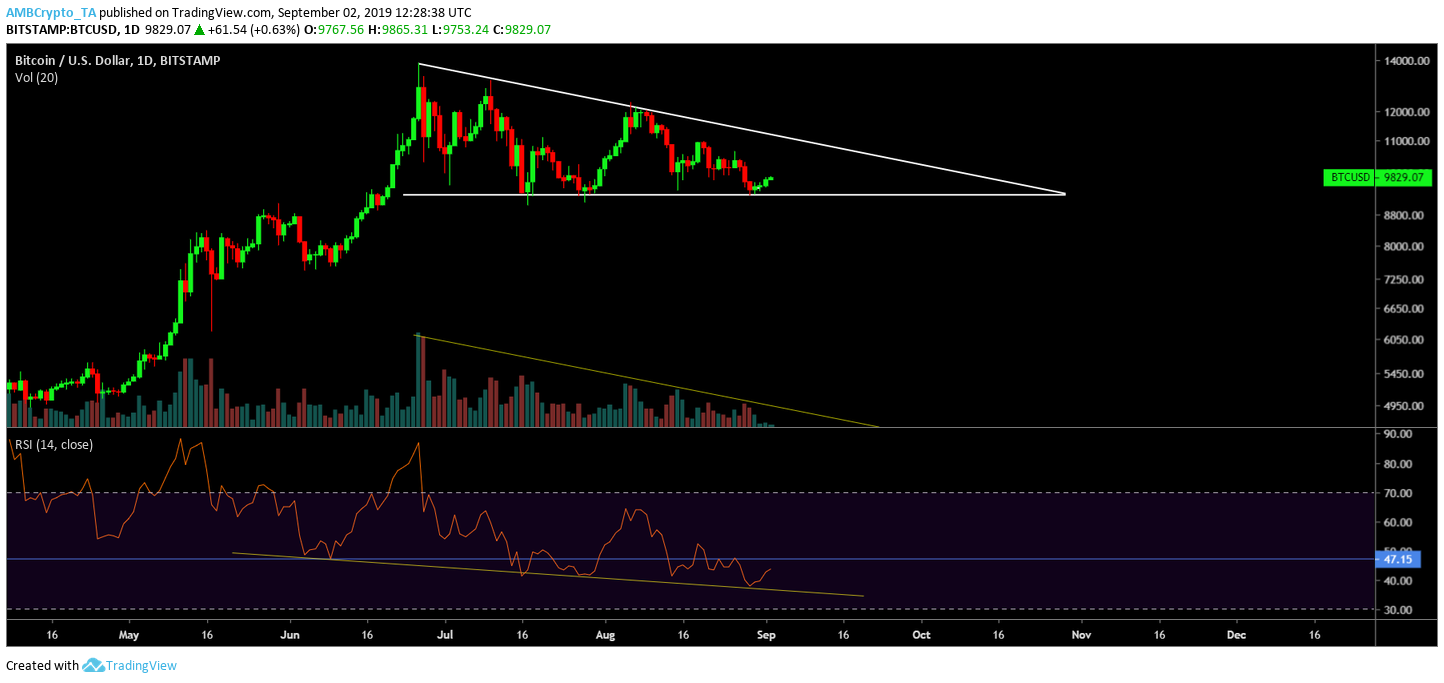 Bitcoin's outlook both short and long term look bearish; revisit to ,100 likely