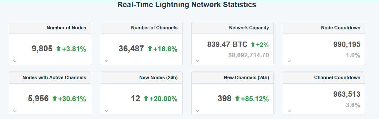 Bitcoin's Lightning Network capacity up by 738% since Sept 2018; Bitcoin Cash suffers 93% drop in transaction count