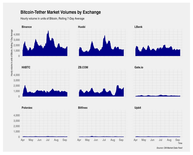 Coinbase leads Bitcoin-USD trading volumes