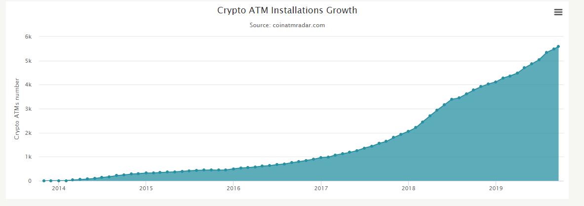 Gráfica de ATM's de Bitcoin instalados - Cortesía de Coin ATM Radar