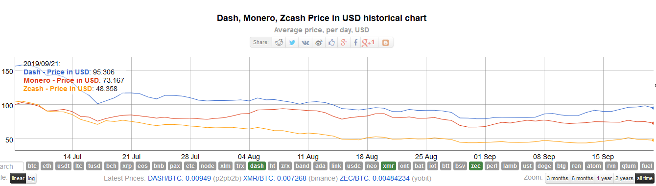Monero, Zcash, Dash continue to lose their valuations as more exchanges join the delisting bandwagon