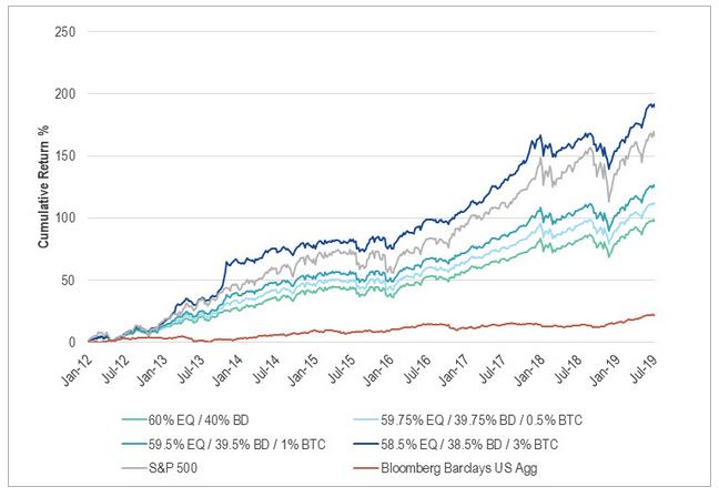 Bitcoin's allocation in investor portfolios may have major upsides: VanEck Exec