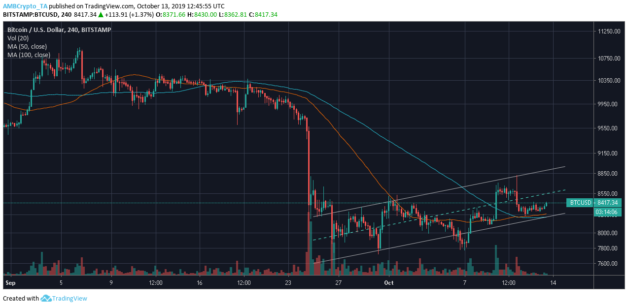 Source: BTC/USD on TradingView