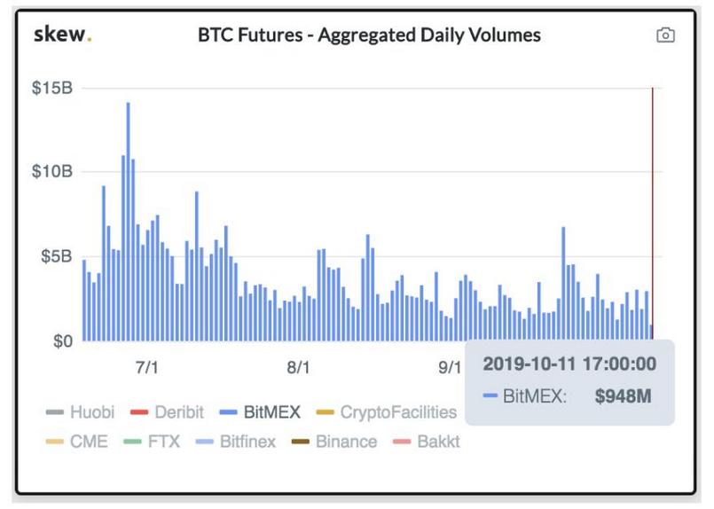 Bitcoin Futures under billion on BitMEX; investors' interest continues to drop