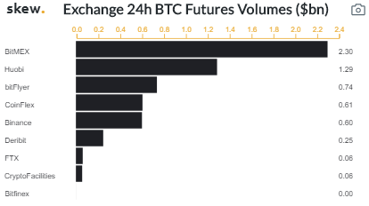 Curate Bitcoin 10/23/2019 by dobobs