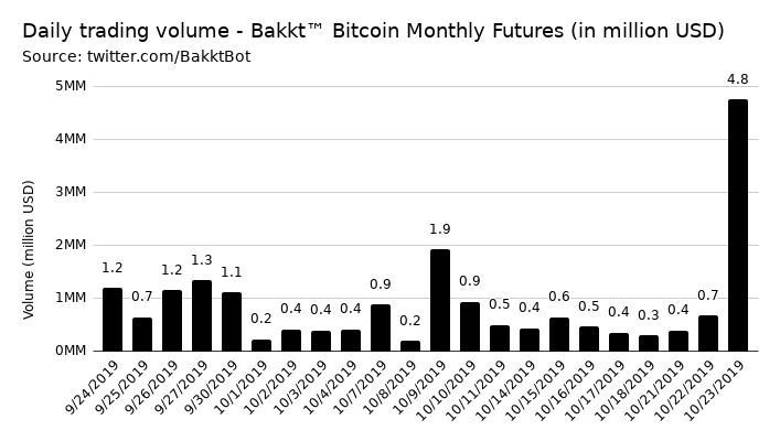 Bakkt daily trading volume | Monthly Futures Contract | Source: BakktBot Twitter