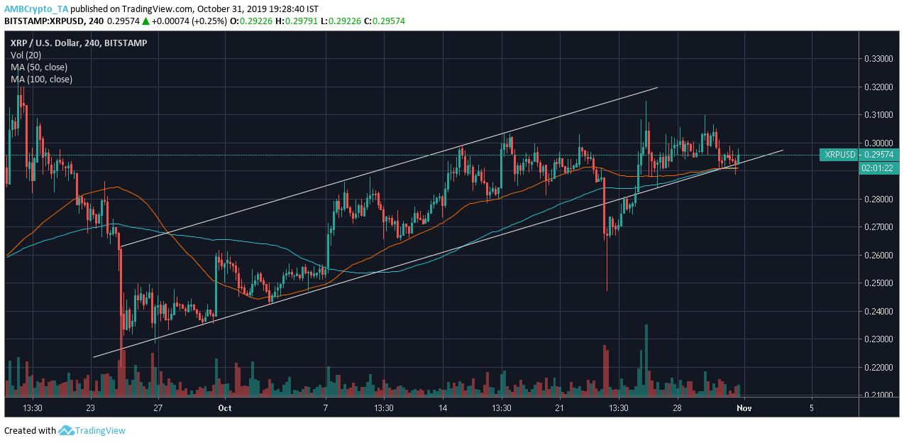 Source: XRP/USD on TradingView