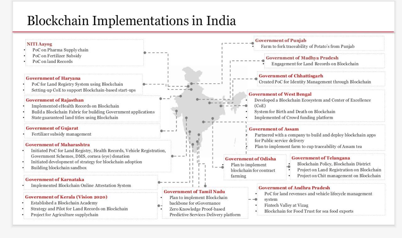 Blockchain Implementation in India | Source: Varun | Blockchain Lawyer India
