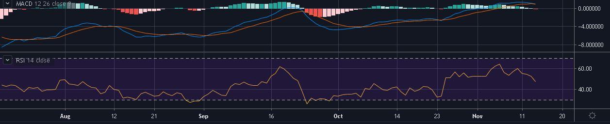 Source: LTC/USD on TradingView