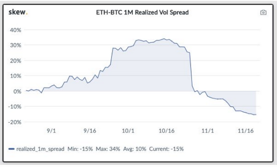 ETH options trading may increase after ETH volatility spread is less than BTC