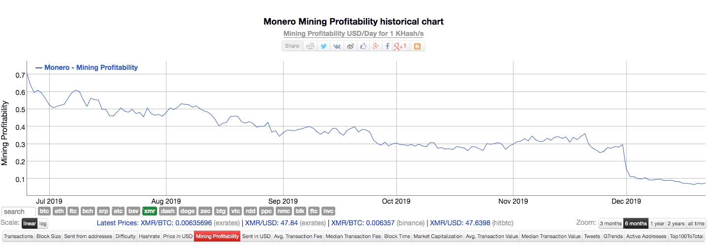 Monero's profitability for the past six-months   Source: Bitinfocharts