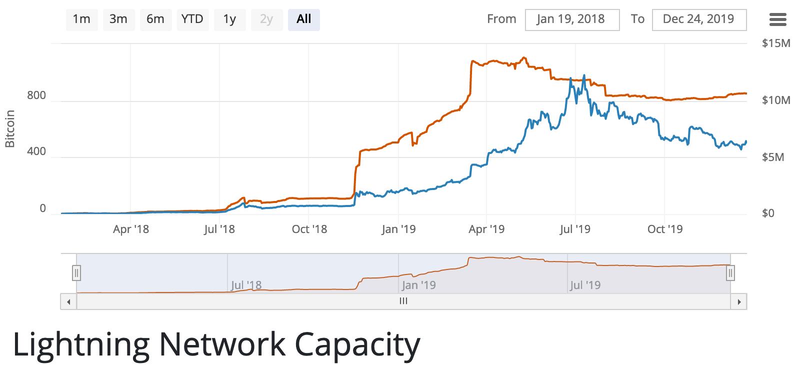 LN Capacity | Source: Bitcoin Visuals