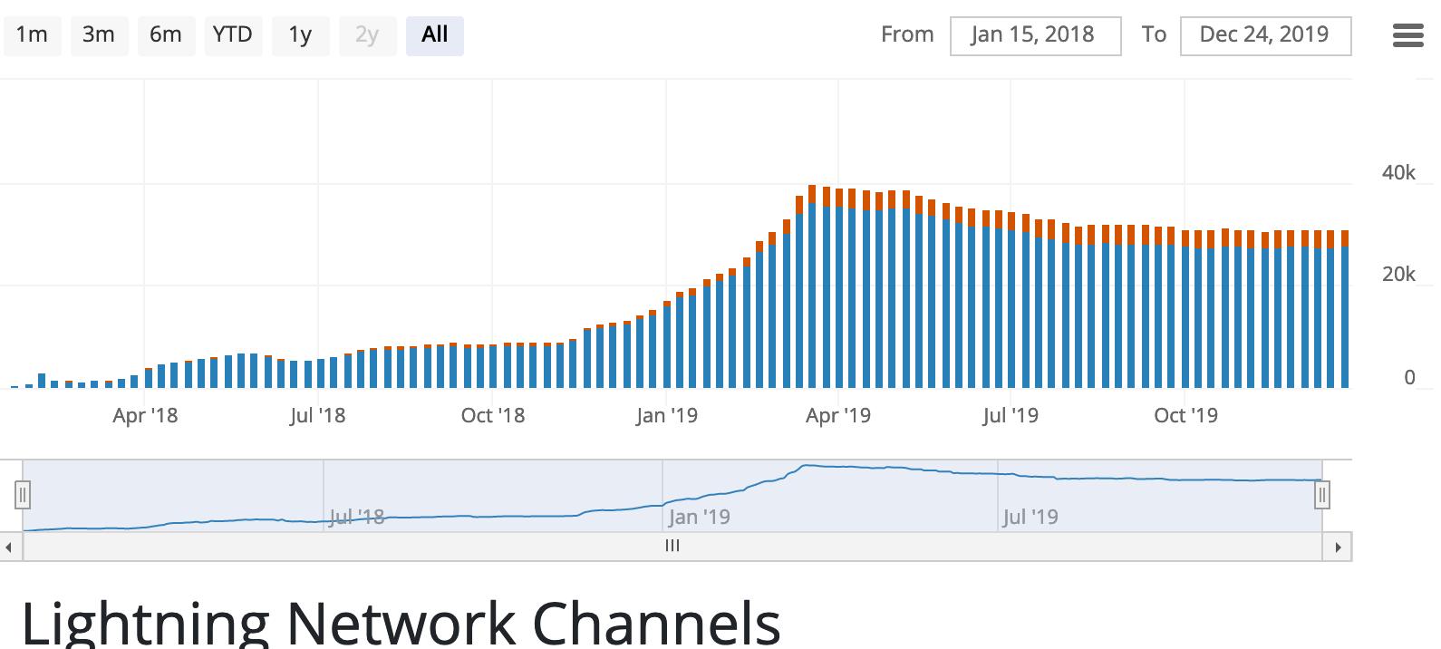 LN Channels | Source: Bitcoin Visuals