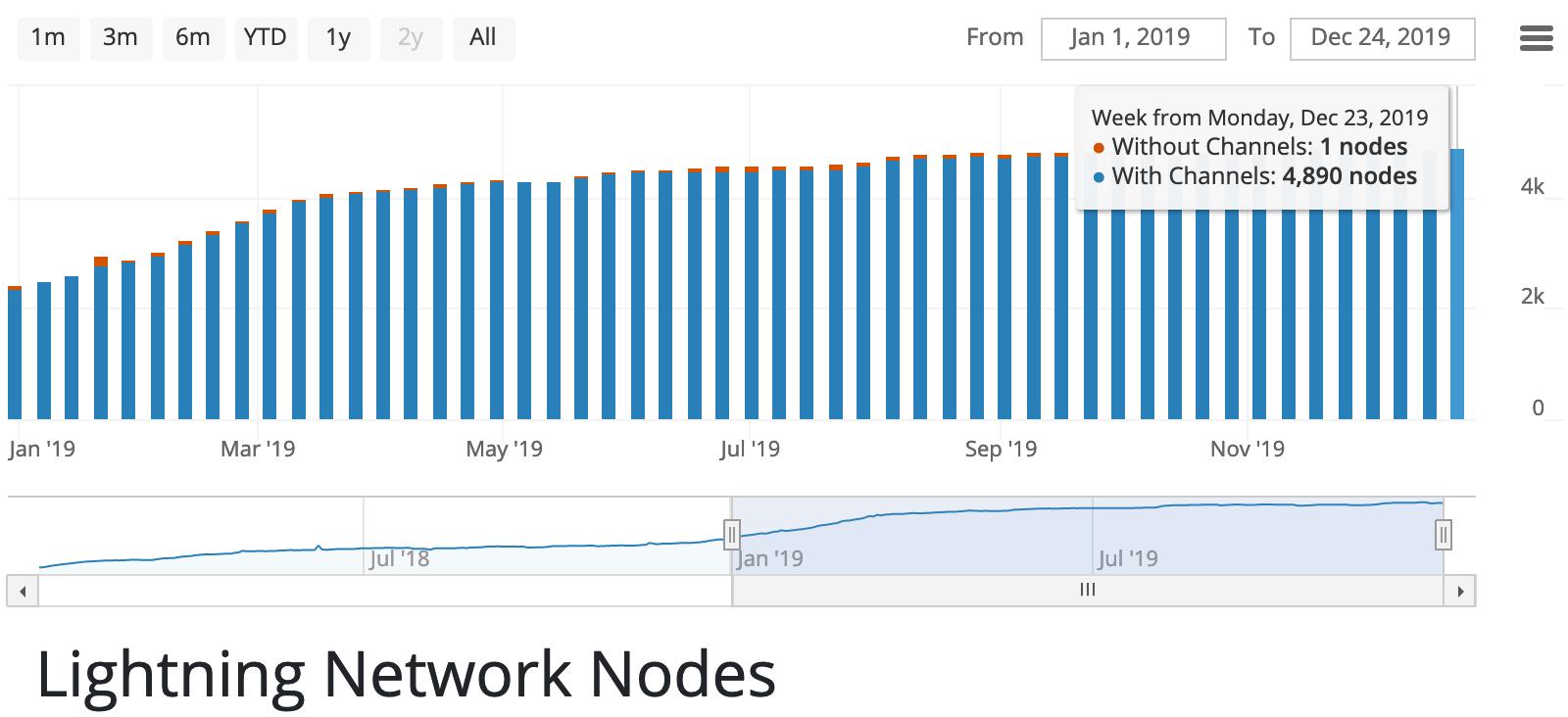 LN nodes | Source: Bitcoin Visuals