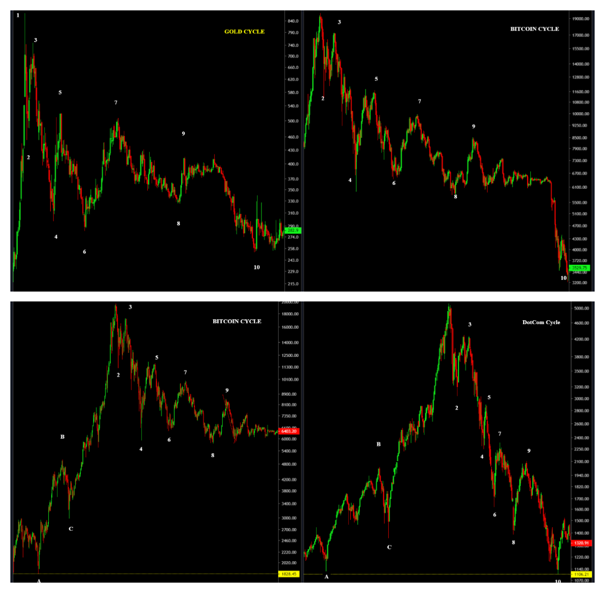 Repeating Cycles of Bitcoin, Gold & DotCom.