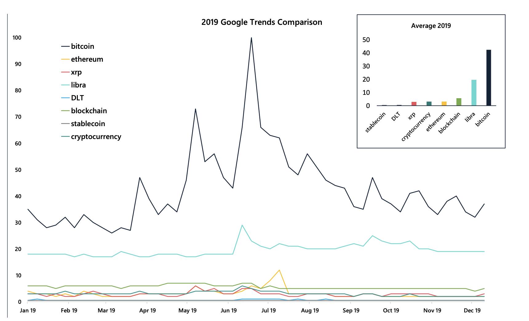 'Bitcoin, not Blockchain' led the year, despite price hurdles – AMBCrypto