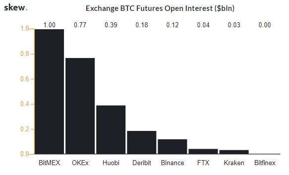 Bitcoin Futures: OKEx's dominates BTC Futures market; BitMEX trails