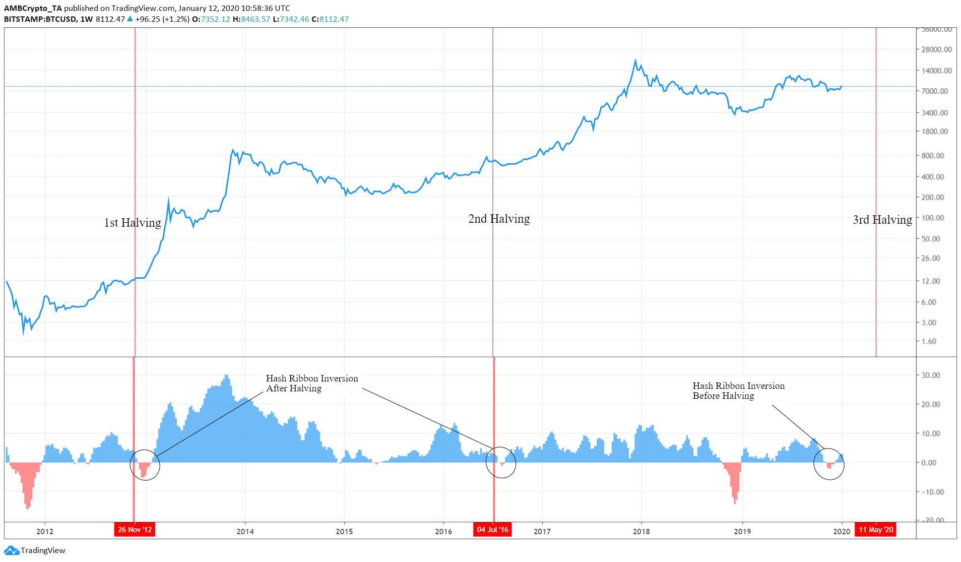 Bitcoin halving and its evolving narrative: Here's what to expect