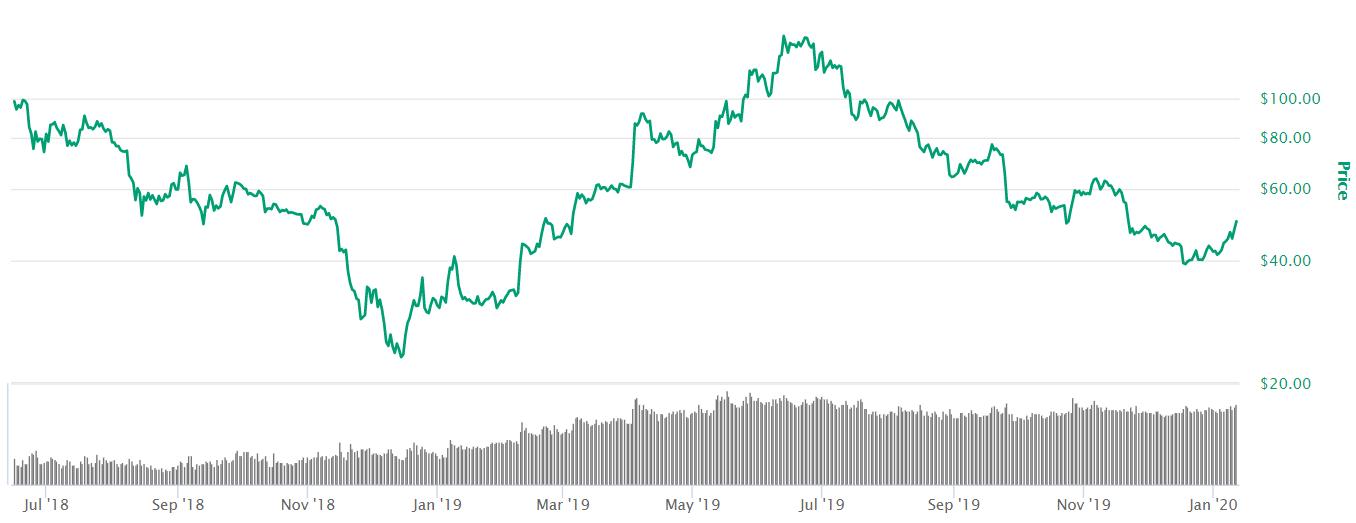 Gráfico de movimento da criptomoeda Litecoin