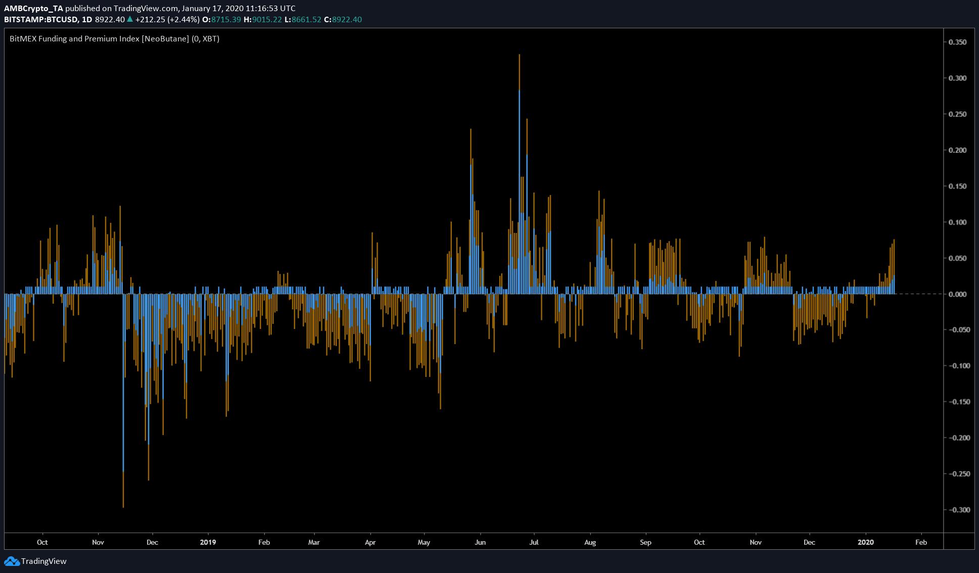 Bitcoin infringirá $ 9,000, no $ 9,100; ¿Hasta dónde va a volver?