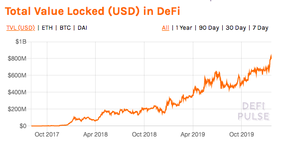 Ethereum's DeFi space marks another milestone as TVL registers new ATH