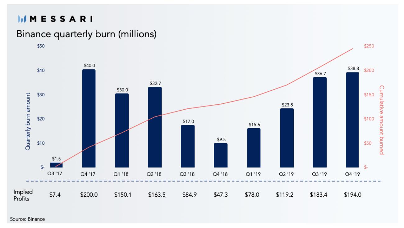 Binance's 10th BNB burn marks fourth consecutive quarter of growth