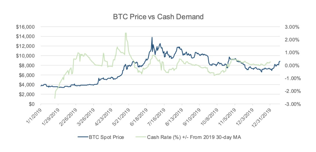 Bitcoin premium due to lack of cash access can indicate potential future surges