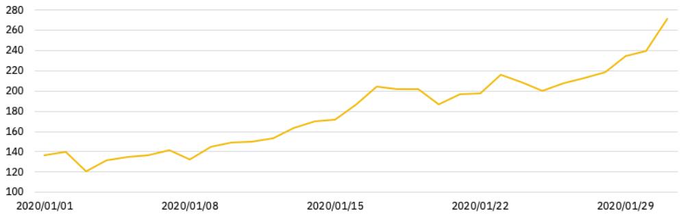 Общий открытый интерес к вечным рынкам в январе [в млн. долл. США]