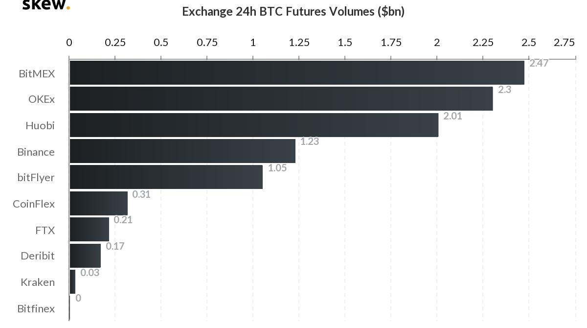 Volume nas 24hrs de BTC Futures