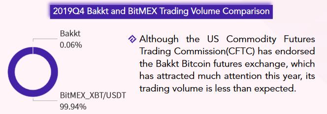 A introdução das novas bolsas de futuros (BinanceeBakkt ) desempenharam um papel importante nesse aumento, mas a BitMEX continuou a manter a liderança sobre o mercado na maior parte de 2019.